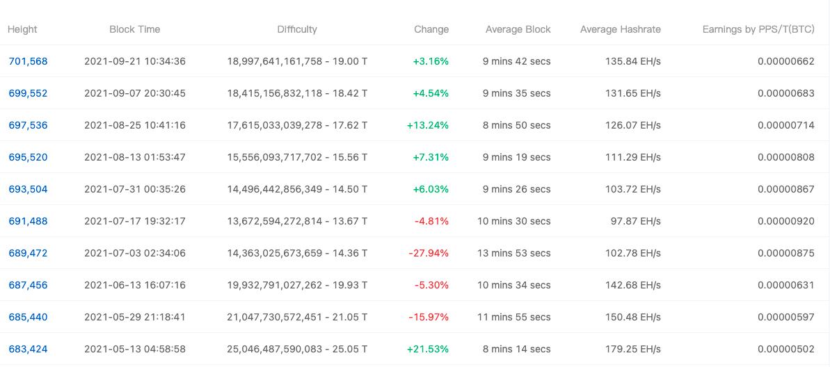 1632352400 443 Small Hodler liên tục tích lũy Bitcoin và tăng quyền sở hữu lên