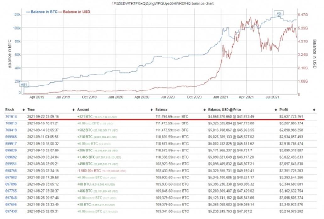 Hodler nhỏ liên tục tích lũy Bitcoin và tăng quyền sở hữu lên